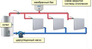 Немного про типы систем отопления