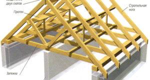 Правильная двускатная крыша
