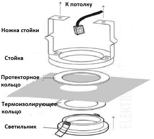 Точечные светильники для гипсокартонных потолков, как выбрать и установить