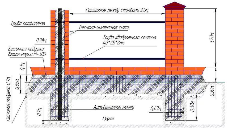 Поэтапная инструкция строительства кирпичного забора