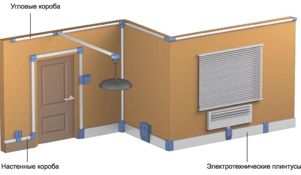 Основные способы и правила прокладки электропроводки