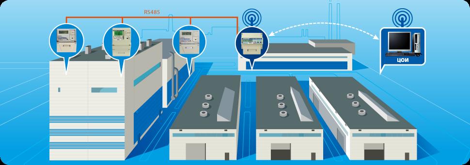 Различные уровни автоматизации на промышленных предприятиях